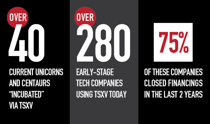 "40+ unicorns ""incubated"" via TSXV, 280+ companies using TSXV today 