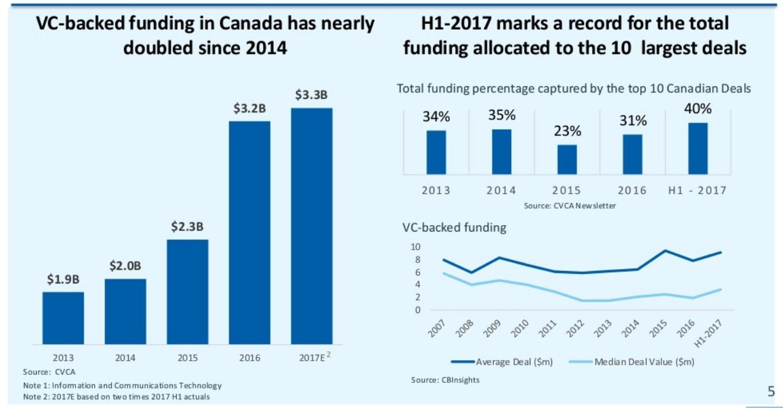 2017 Canadian Venture Capital Landscape – L-SPARK